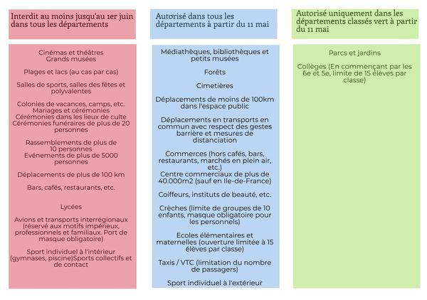 Le tableau des activités autorisées ou non selon la couleur des régions, à partir du 11 mai