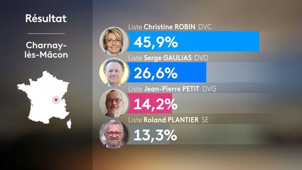 Municipales 2020 2nd tour - Charnay-lès-Mâcon : résultats