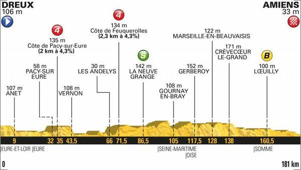 Le profil de la 8e étape du Tour 2018