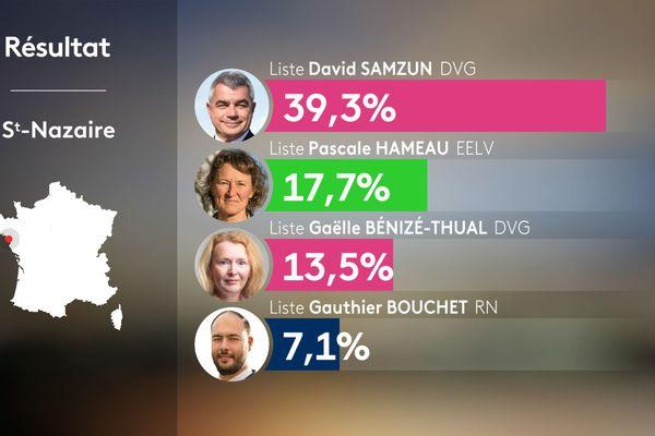 David Samzun, le maire sortant socialiste de Saint-Nazaire en tête à l'issue du premier tour des Municipales 2020