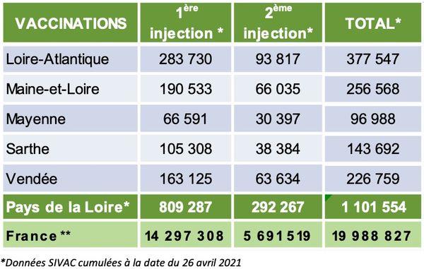Les chiffres de la vaccination contre la COVID-19 dans les Pays de la Loire le 27 avril 2021