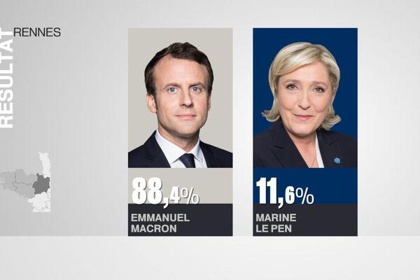 Résultats du second tour de l'élection présidentielle 2017 à Rennes.