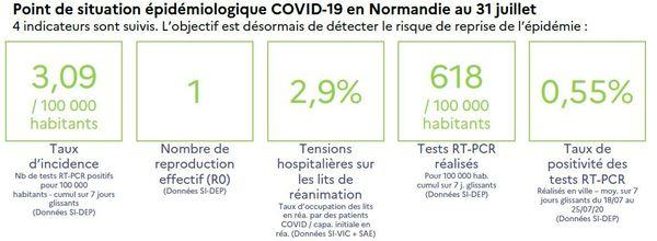 Le point épidémiologique COVID-19 en Normandie au 31 juillet