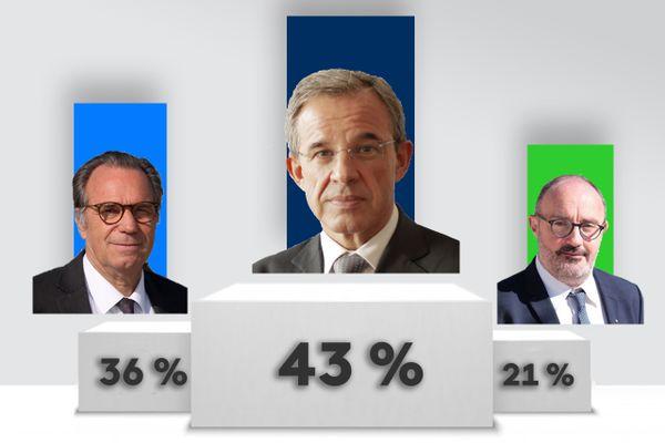 Elections régionales 2021 en Provence-Alpes-Côte d'Azur, Thierry Mariani en tête des intentions de vote selon notre sondage.