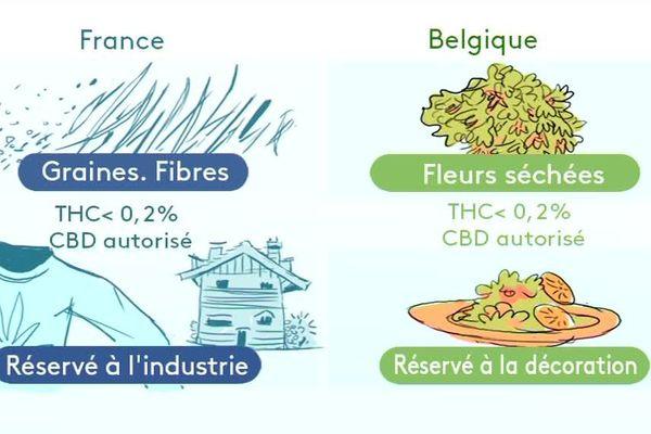 Les législations françaises et belges sont différentes concernant le CBD, ou cannabis thérapeutique