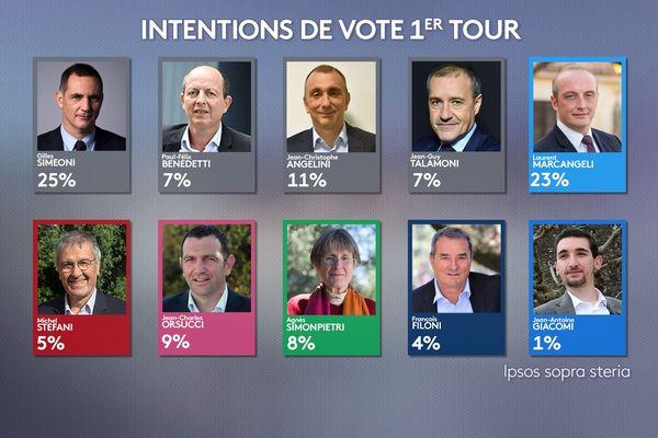 Les intentions de vote au premier tour des élections territoriales de juin 2021