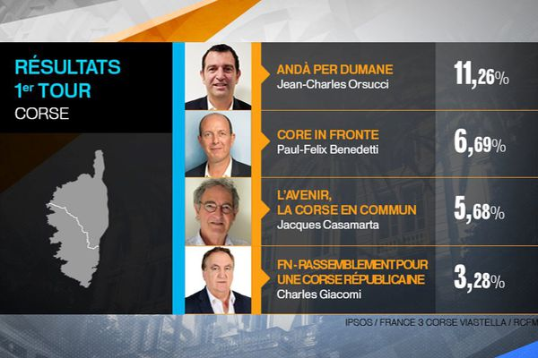 Les résultats du 1er tour des élections territoriales 2017 en Corse