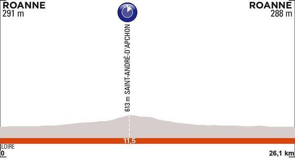 Critérium du Dauphiné 2019 : Le profil du contre-la-montre individuel de la 4e étape