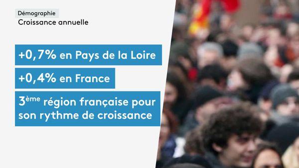 Les Pays de la Loire, 3e région de France pour son rythme de croissance