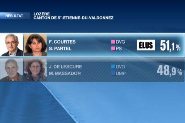 Palette résultat départementales 2015 Lozère Saint-Etienne-Du-Valdonnez