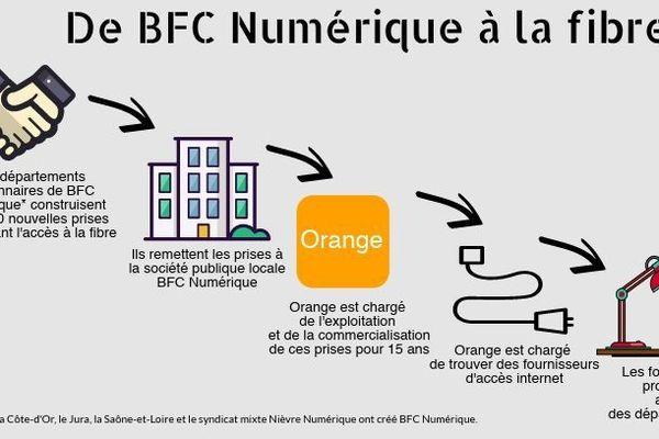 La région Bourgogne-Franche-Comté et la fibre