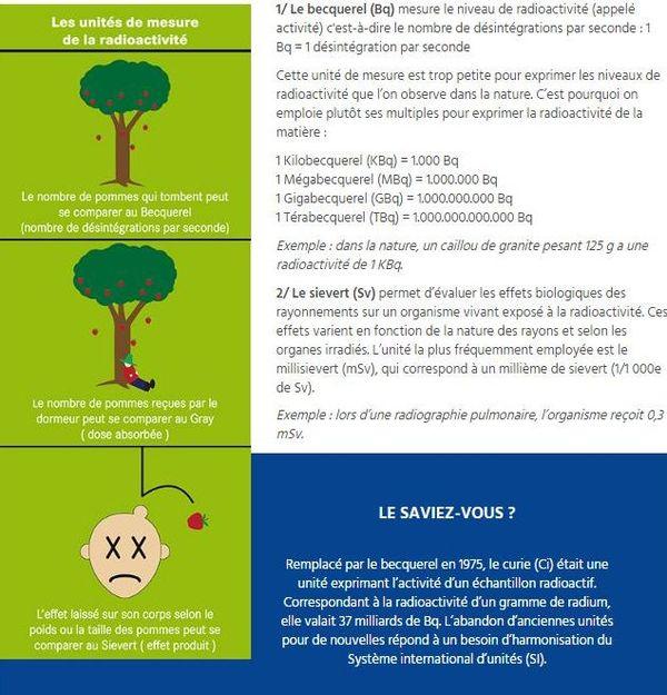 Les différentes manières de mesurer la radioactivité, expliquées sur le site de l'ANDRA