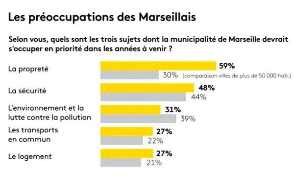 Municipales : sondage Ipsos publié le 17 janvier sur les préoccupations des Marseillais.