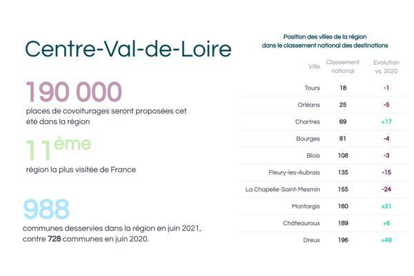 Baromètre des tendances de covoiturage en Centre-Val de Loire.