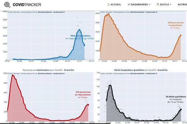 Les graphiques de CovidTraker avec les données de Santé Publique France