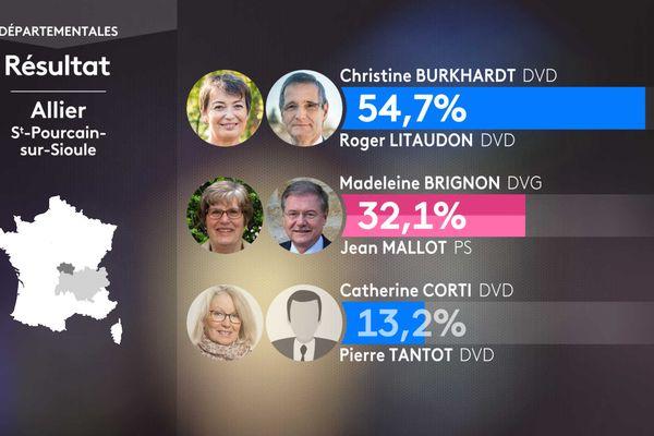 Les résultats du 1er tour dans le canton de Saint-Pourçain-sur-Sioule.