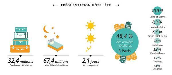 La fréquentation hotelière à Paris IDF (chiffres de 2013)