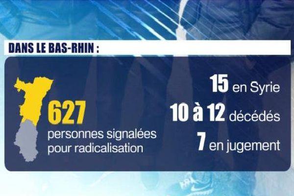 """L'estimation du nombre de personnes """"radicalisées"""" dans le Bas-Rhin se situe dans la moyenne nationale"""
