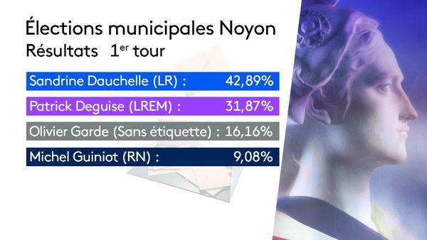 Résultats du premier tour des élections municipales à Noyon dimanche 10 octobre 2021