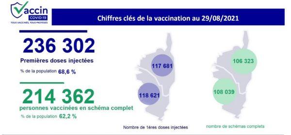Les derniers chiffres de la vaccination sur l'île.