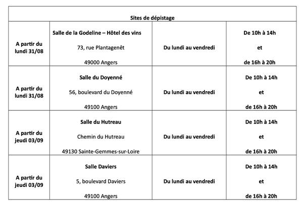 Les quatre nouveaux centres de test Covid-19 à Angers