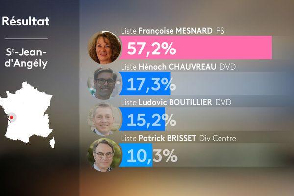 Municipales 2020 : les résultats du premier tour des élections à Saint-Jean-d'Angély