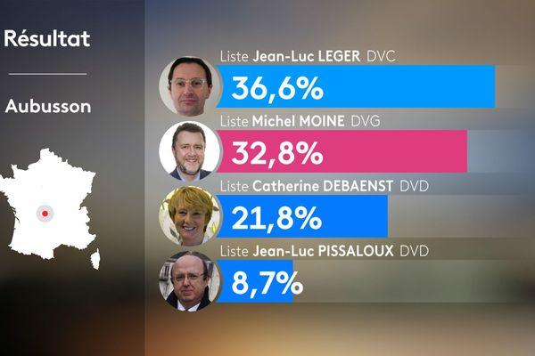 Résultats du premier tour des élections municipales 2020 à Aubusson
