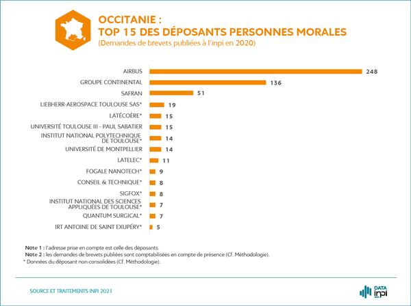 Top 15 des déposants d'Occitanie.