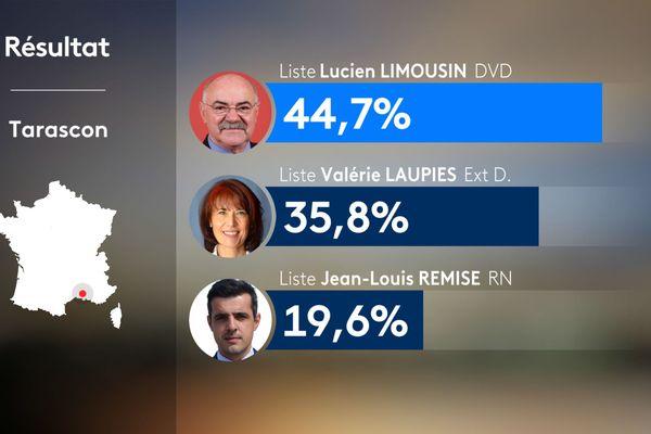 Municipales 2020 : résultat à Tarascon
