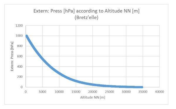 Pression atmosphérique en fonction de l'altitude des bretzels