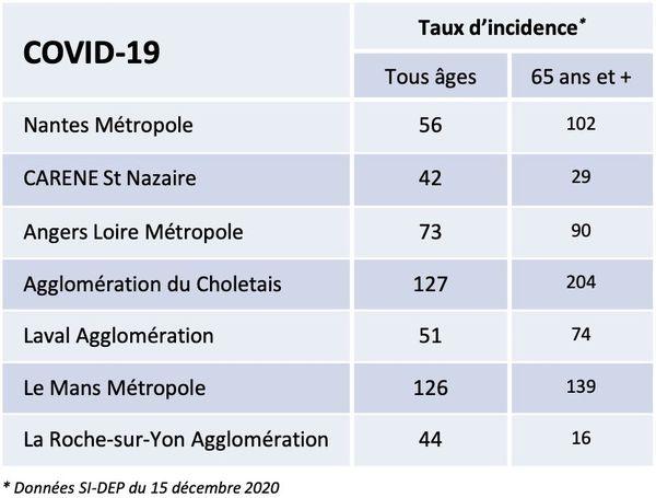 Le taux d'incidence du virus de la covid-19 dans les principales villes des Pays de la Loire le 15 12 2020