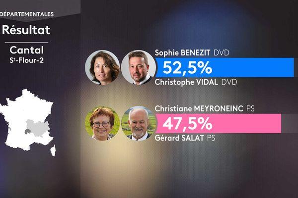 Les résultats du 1er tour des élections départementales dans le canton de Saint-Flour 2 (Cantal).