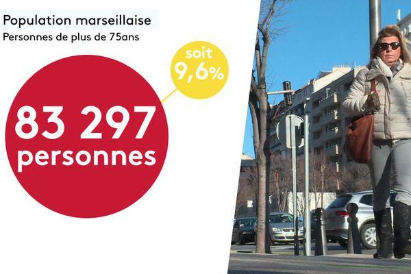 La population âgée de plus de 75 ans est nombreuse à Marseille, deuxième plus grosse ville de France.