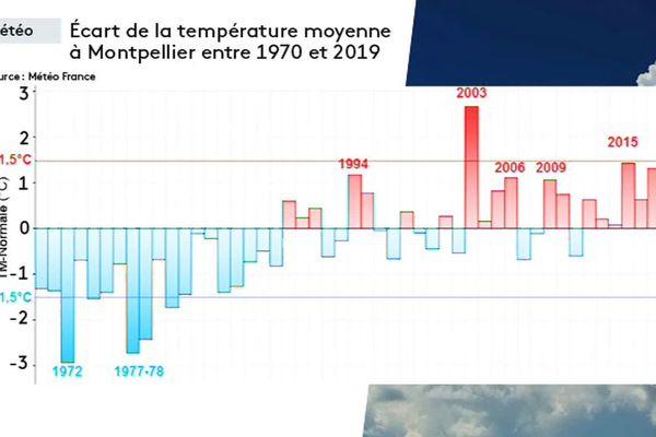 Carte d'écart de la température moyenne à Montpellier entre 1970 et 2019.