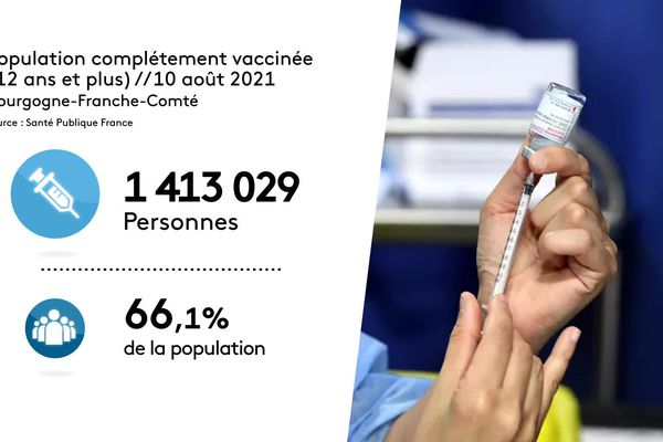 Au niveau national, le taux de vaccination complète s'élevait à 56,99% le 11 août.