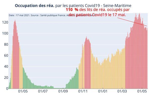 110% des lits de réanimations sont occupés en Seine-Maritime.