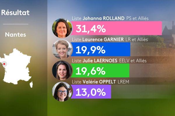 La maire sortrante Johanna Rolland a devancé Laurence Garnier, Julie Laernoes et Valérie Oppelt au premier tour de l'élection municipale de Nantes le 15 mars 2020.