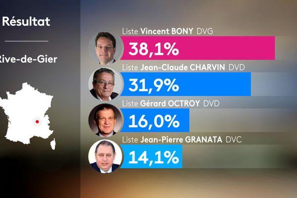Les résultats du 1er tour des élections municipales 2020 à Rive de Gier