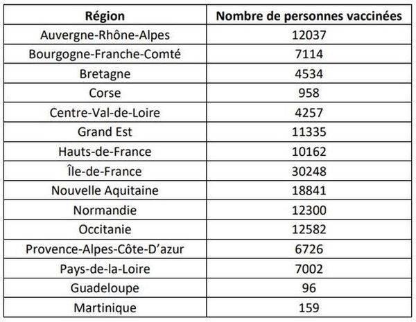 Les premiers chiffres de la vaccination en France, région par région.
