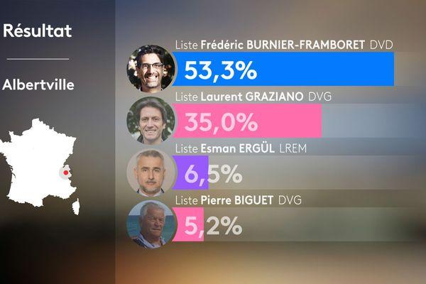 Résultats du 1er tour des municipales 2020 à Albertville en Savoie