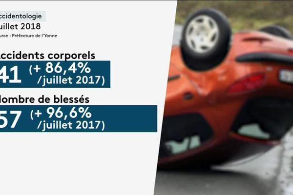 Le mois de juillet 2018 a été marqué par une forte augmentation du nombre d'accidents sur les routes de l'Yonne