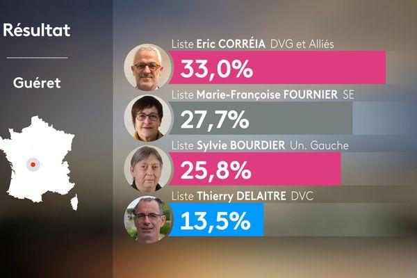 Municipales 2020 : les résultats du premier tour des élections à Guéret