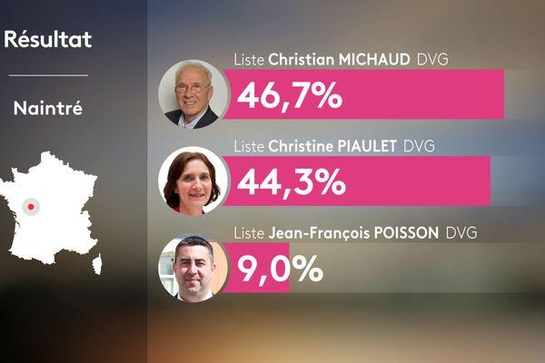 Résultats du second tour des municipales 2020 - Naintré