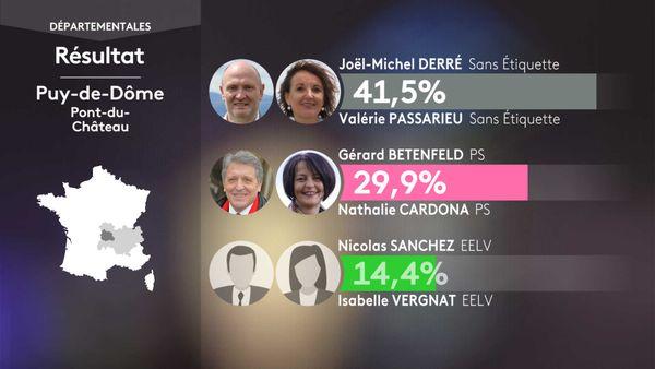 Les résultats du 1er tour des élections départementales à Pont-du-Château (Puy-de-Dôme).