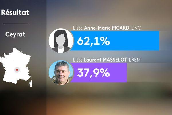 Résultats du 2e tour des municipales 2020 à Ceyrat dans le Puy-de-Dôme.