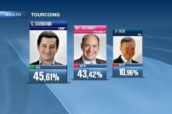 A Tourcoing, le candidat du FN, Jean-Pierre Bloc, perd 6.5 point au profit de l'UMP, Gérald Darmanin, vainqueur de l'élection.