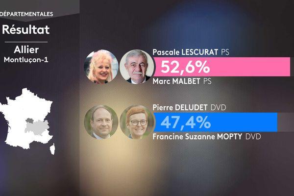 Résultat second tour des élections départementales dans le canton de Montluçon-1 (Allier).