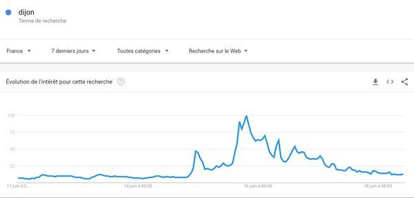 Les recherches Google sur Dijon ont explosé le dimanche 15 juin 2020, et les réseaux sociaux ont été l'une des principales sources d'information.