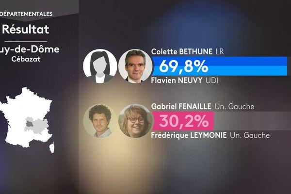 Résultat second tour des élections départementales dans le canton de Cébazat (Puy-de-Dôme).