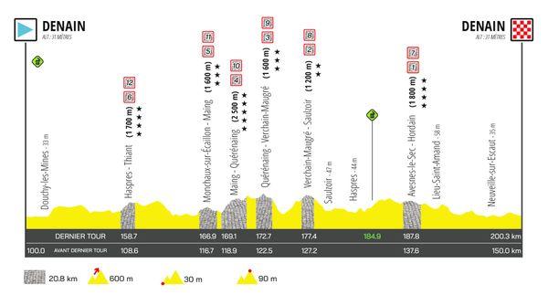 200 kilomètres dont 20 sur  secteurs pavés, comme une répétition avant le Paris-Roubaix.